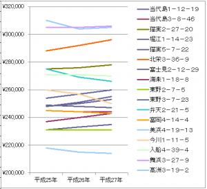 公示地価 グラフ