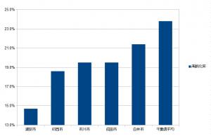 千葉県高齢化率下位5自治体グラフ