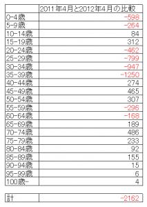 浦安市人口年齢別増減表