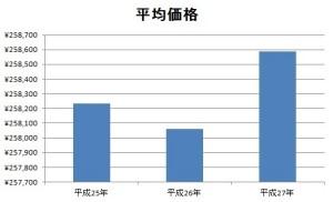 平均価格グラフ
