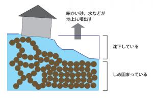 液状化現象説明2