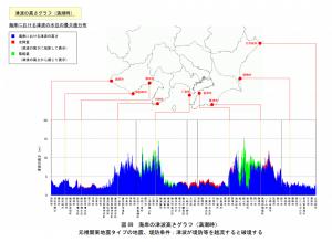 浦安市の津波の高さは満潮時3m程度
