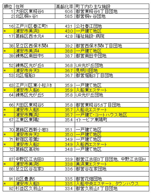 浦安市高齢化率を東京23区ランキングに当てはめた表